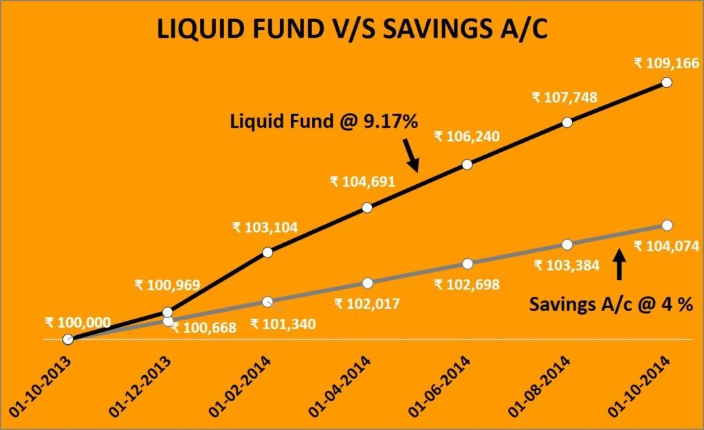 Liquid Fund Vs Savings Acc