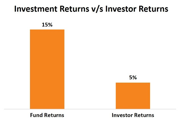 Investment-Investor Returns
